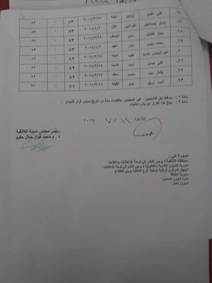الإعلان عن أسماء الناجحين بصفة عمال نظافة وعمال حدائق (2)